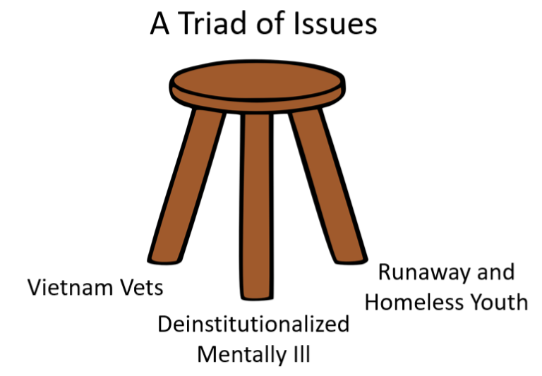 A Triad of Issues: Vietnam Vets, Deinstitutionalized Mentally Ill, Runaway and Homeless Youth